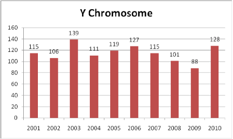 Y Chromosome studies