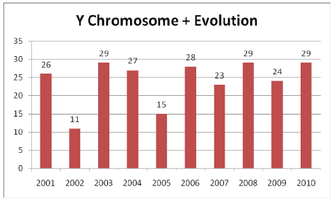 Y Chromosome plus evolution studies