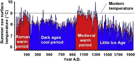 Summer Sea Surface Temperatures over the Last 2000 Years